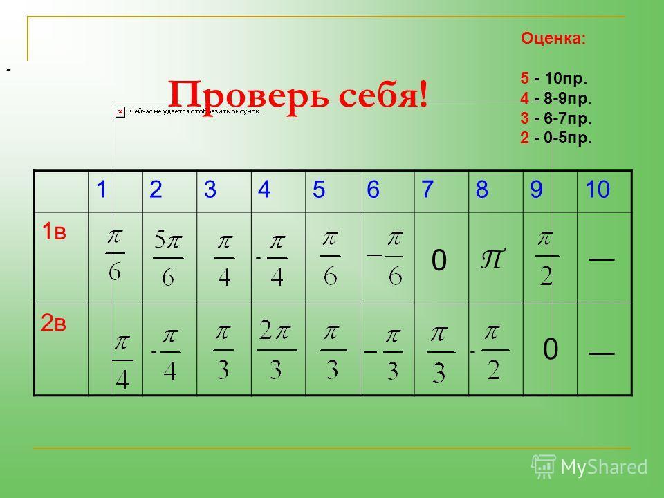 Проверь себя! ------------------ Оценка: 5 - 10пр. 4 - 8-9пр. 3 - 6-7пр. 2 - 0-5пр. 12345678910 1в1в 2в - - - 0 0 Π