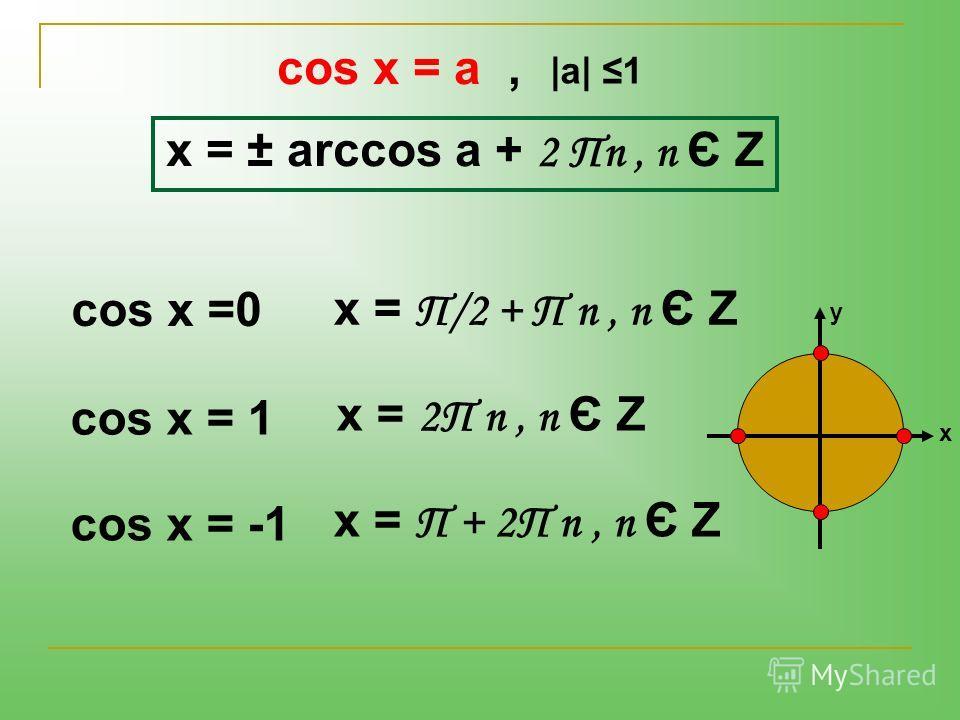 x = ± arccos a + 2 Πn, n Є Z cos x =0 x = Π/2 + Π n, n Є Z cos x = 1x = 2Π n, n Є Z cos x = -1x = Π + 2Π n, n Є Z cos x = a, |a| 1 у х