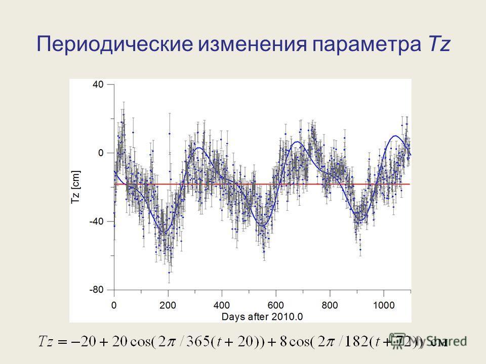Периодические изменения параметра Tz