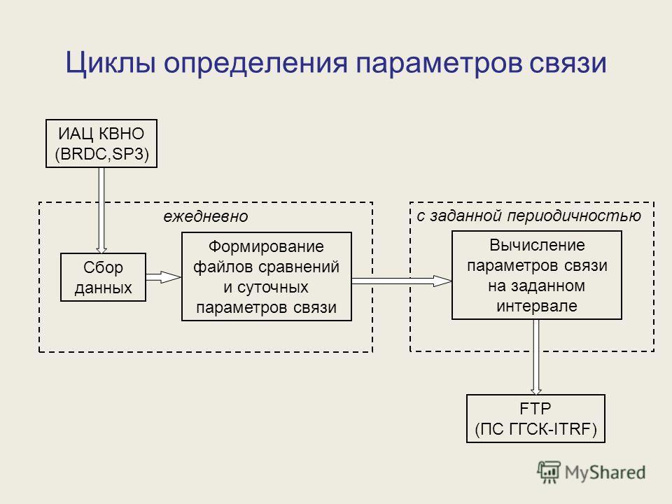 Циклы определения параметров связи Сбор данных Формирование файлов сравнений и суточных параметров связи Вычисление параметров связи на заданном интервале с заданной периодичностью ежедневно ИАЦ КВНО (BRDC,SP3) FTP (ПС ГГСК-ITRF)