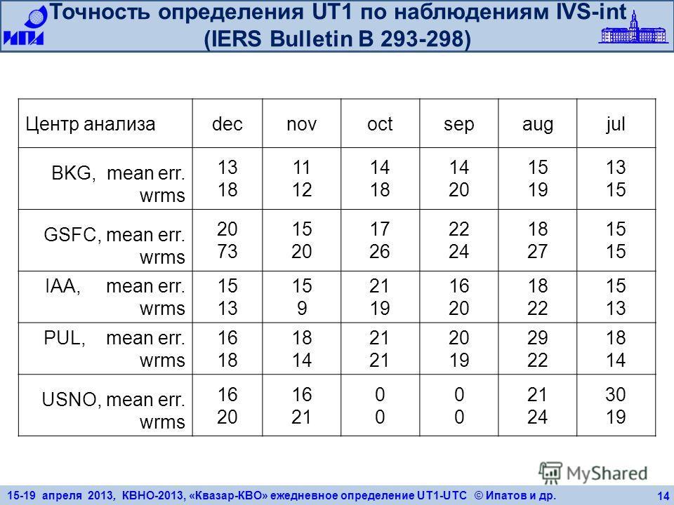 15-19 апреля 2013, КВНО-2013, «Квазар-КВО» ежедневное определение UT1-UTC © Ипатов и др. 14 Точность определения UT1 по наблюдениям IVS-int (IERS Bulletin B 293-298) Центр анализаdecnovoctsepaugjul BKG, mean err. wrms 13 18 11 12 14 18 14 20 15 19 13