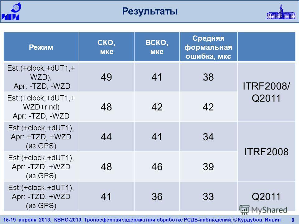 15-19 апреля 2013, КВНО-2013, Тропосферная задержка при обработке РСДБ-наблюдений, © Курдубов, Ильин 8 Результаты Режим СКО, мкс ВСКО, мкс Средняя формальная ошибка, мкс Est:(+clock,+dUT1,+ WZD), Apr: -TZD, -WZD 494138 ITRF2008/ Q2011 Est:(+clock,+dU