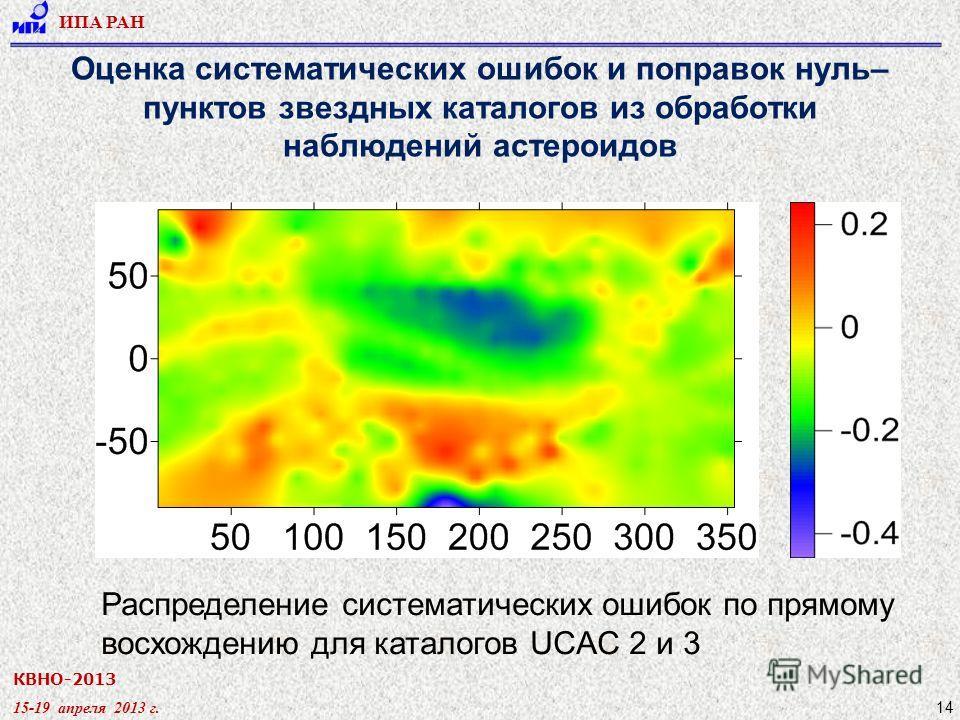 КВНО-2013 15-19 апреля 2013 г. ИПА РАН 14 Оценка систематических ошибок и поправок нуль– пунктов звездных каталогов из обработки наблюдений астероидов Распределение систематических ошибок по прямому восхождению для каталогов UCAC 2 и 3