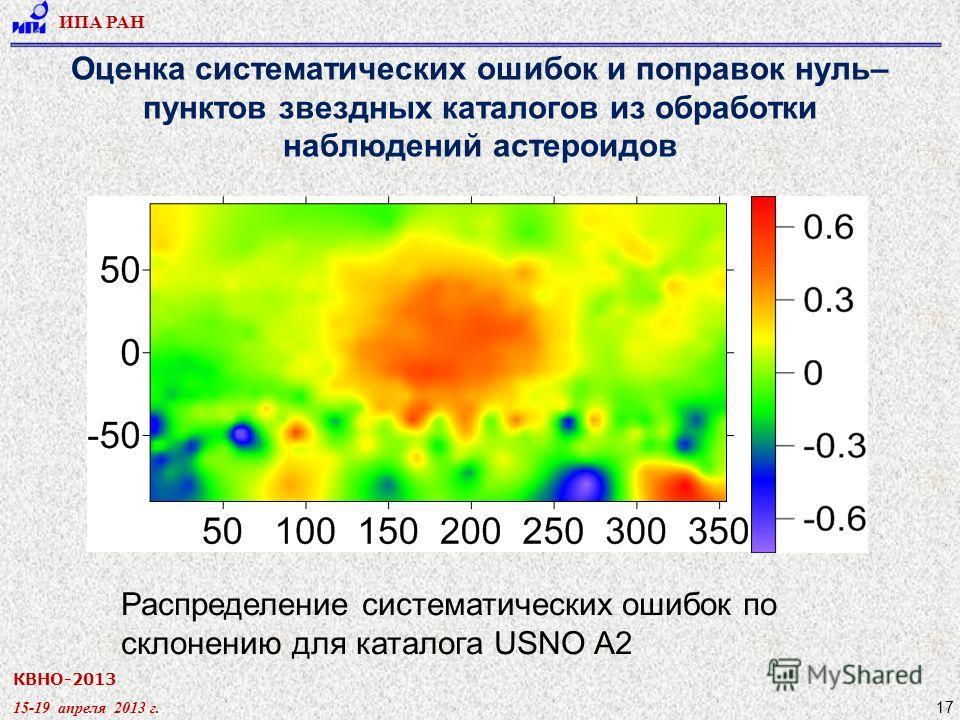 КВНО-2013 15-19 апреля 2013 г. ИПА РАН 17 Оценка систематических ошибок и поправок нуль– пунктов звездных каталогов из обработки наблюдений астероидов Распределение систематических ошибок по склонению для каталога USNO A2