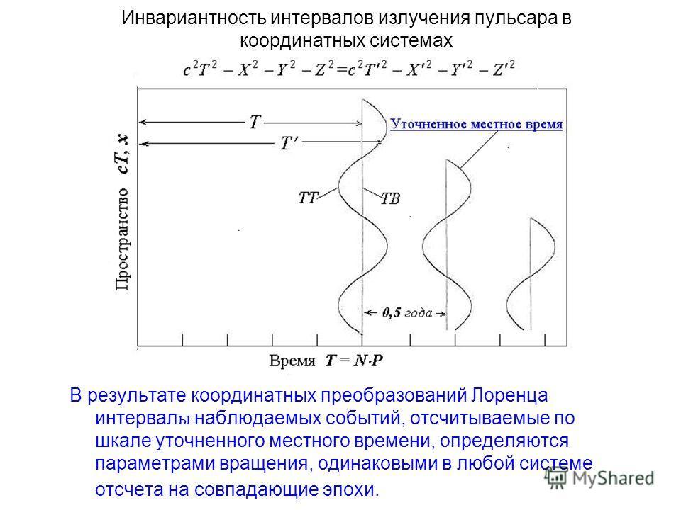 Инвариантность интервалов излучения пульсара в координатных системах В результате координатных преобразований Лоренца интервал ы наблюдаемых событий, отсчитываемые по шкале уточненного местного времени, определяются параметрами вращения, одинаковыми