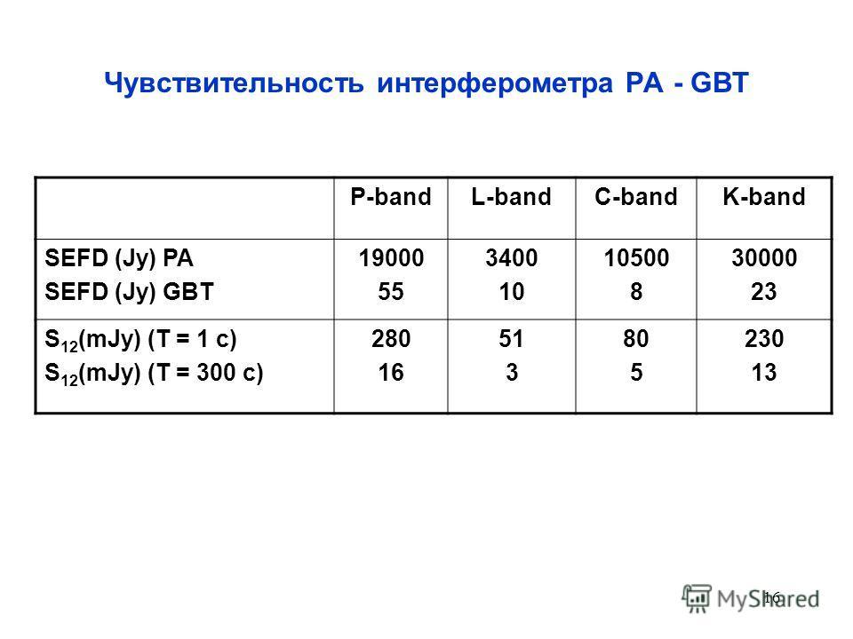 16 Чувствительность интерферометра РА - GBT P-bandL-bandC-bandK-band SEFD (Jy) РА SEFD (Jy) GBT 19000 55 3400 10 10500 8 30000 23 S 12 (mJy) (T = 1 c) S 12 (mJy) (T = 300 c) 280 16 51 3 80 5 230 13