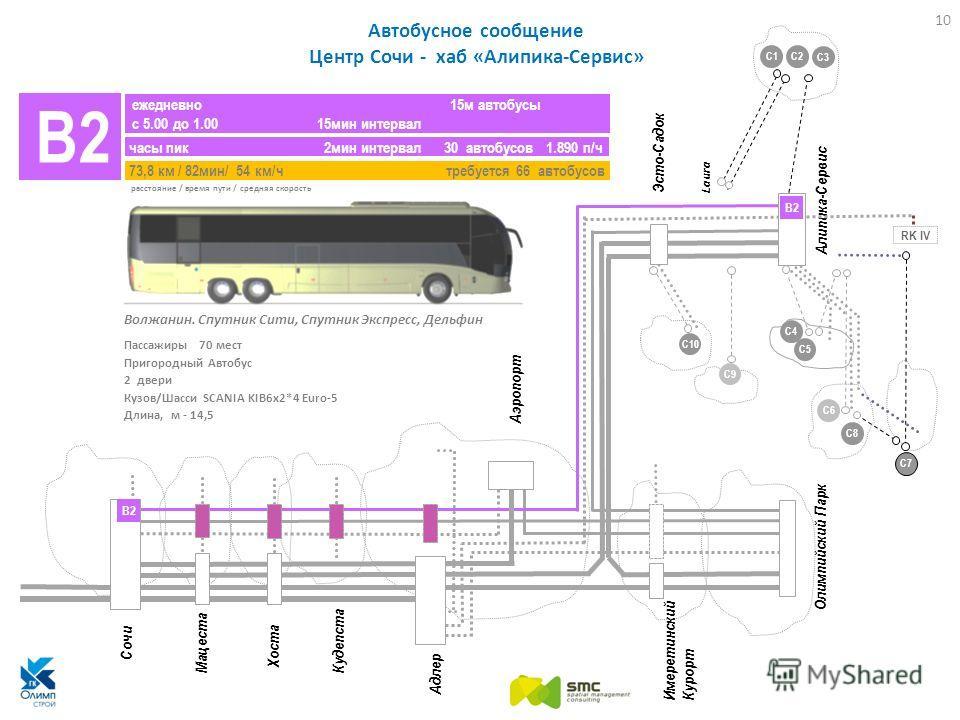 Автобусное сообщение Центр Сочи - хаб «Алипика-Сервис» ежедневно 15м автобусы с 5.00 до 1.00 15мин интервал часы пик 2мин интервал 30 автобусов 1.890 п/ч 73,8 км / 82мин/ 54 км/ч требуется 66 автобусов B2 Сочи Адлер Олимпийский Парк Эсто-Садок Алипик