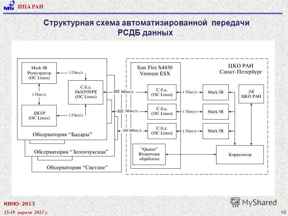 КВНО-2013 15-19 апреля 2013 г. ИПА РАН 10 Структурная схема автоматизированной передачи РСДБ данных