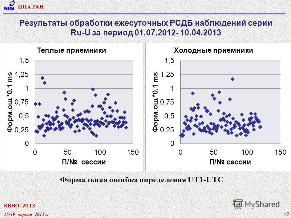 КВНО-2013 15-19 апреля 2013 г. ИПА РАН 12 Результаты обработки ежесуточных РСДБ наблюдений серии Ru-U за период 01.07.2012- 10.04.2013 Формальная ошибка определения UT1-UTC