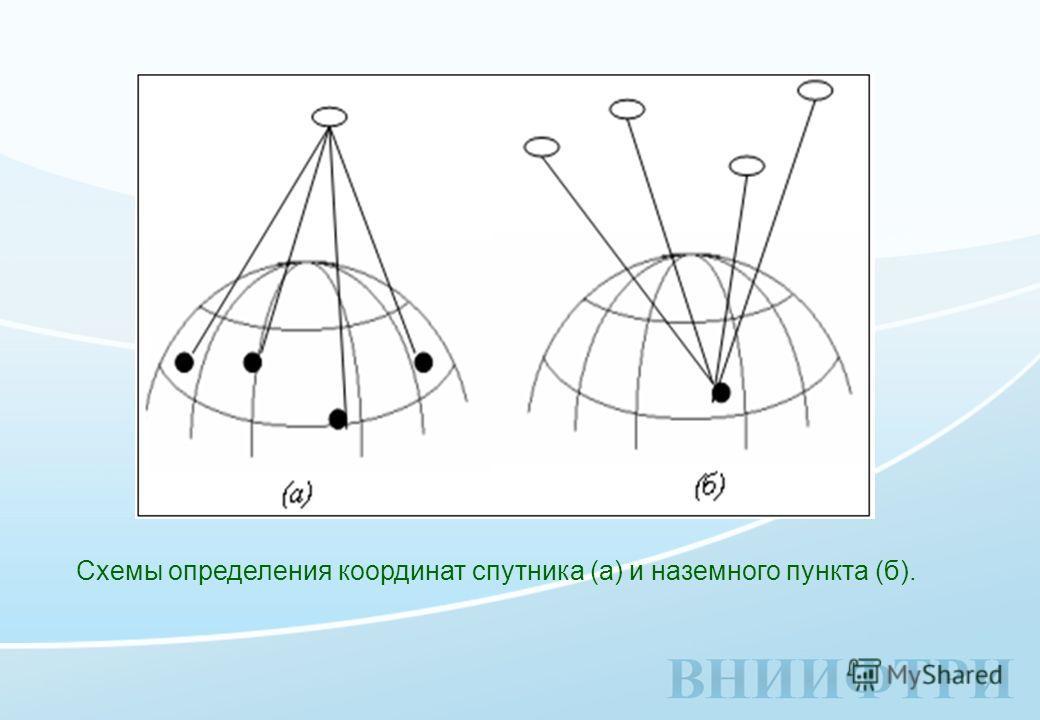 Схемы определения координат спутника (а) и наземного пункта (б).