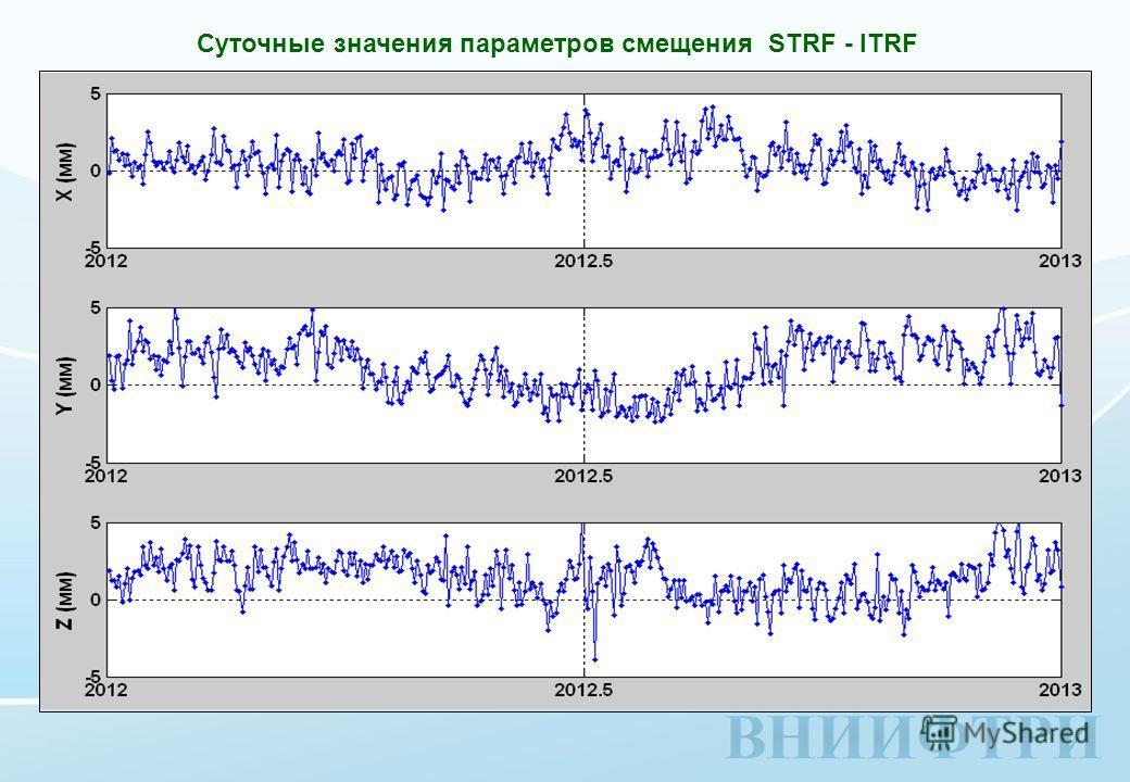 Суточные значения параметров смещения STRF - ITRF
