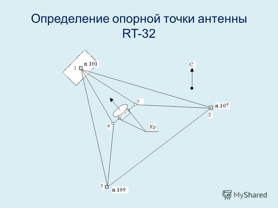 Определение опорной точки антенны RT-32