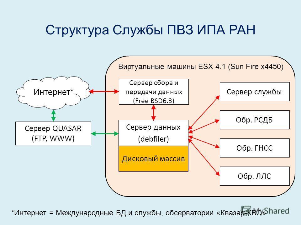 Структура Службы ПВЗ ИПА РАН Сервер QUASAR (FTP, WWW) Сервер данных (debfiler) Сервер службы Обр. ЛЛС Обр. ГНСС Обр. РСДБ Сервер сбора и передачи данных (Free BSD6.3) Интернет* Виртуальные машины ESX 4.1 (Sun Fire x4450) Дисковый массив *Интернет = М