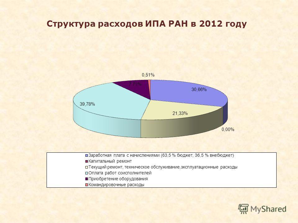 Структура расходов ИПА РАН в 2012 году