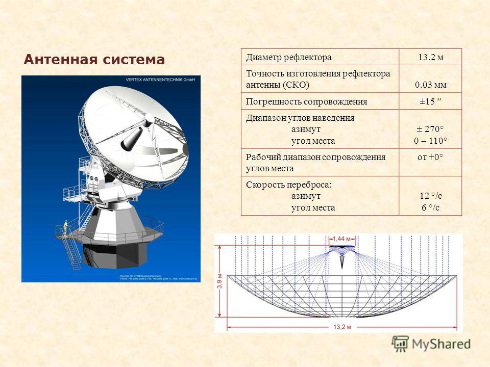 Антенная система Диаметр рефлектора13.2 м Точность изготовления рефлектора антенны (СКО)0.03 мм Погрешность сопровождения±15 Диапазон углов наведения азимут угол места ± 270° 0 110° Рабочий диапазон сопровождения углов места от +0° Скорость переброса