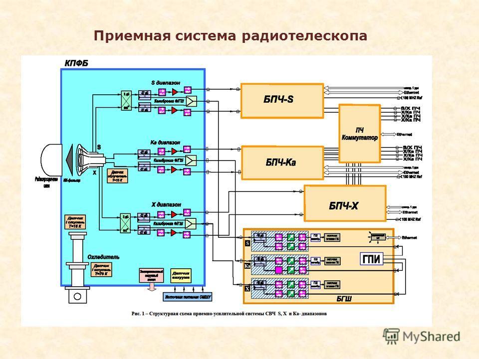 Приемная система радиотелескопа