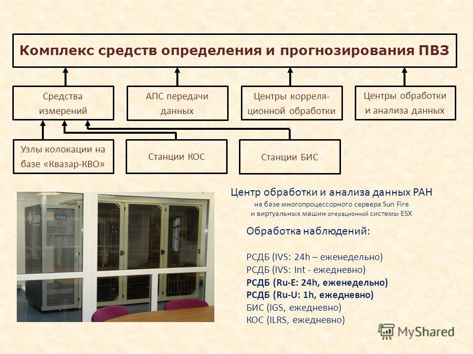 Центр обработки и анализа данных РАН на базе многопроцессорного сервера Sun Fire и виртуальных машин операционной системы ESX Обработка наблюдений: РСДБ (IVS: 24h – еженедельно) РСДБ (IVS: Int - ежедневно) РСДБ (Ru-E: 24h, еженедельно) РСДБ (Ru-U: 1h