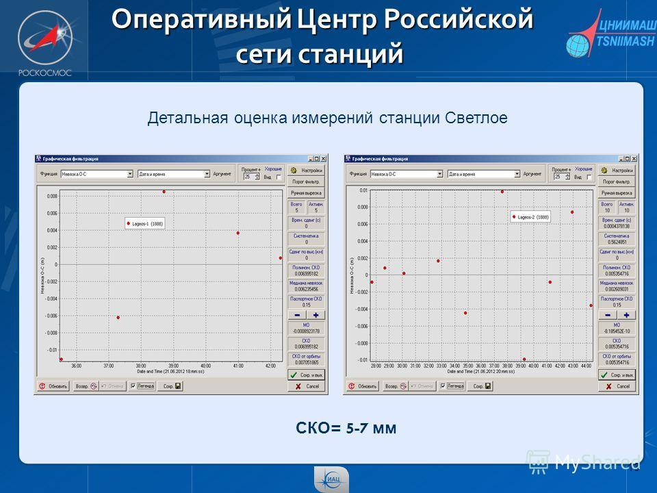 13 Оперативный Центр Российской сети станций Оперативный Центр Российской сети станций Детальная оценка измерений станции Светлое СКО = 5-7 мм