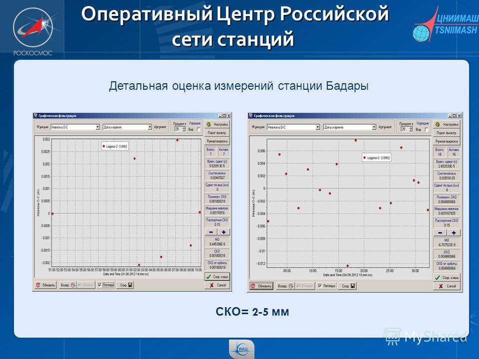 14 Оперативный Центр Российской сети станций Оперативный Центр Российской сети станций Детальная оценка измерений станции Бадары СКО = 2-5 мм