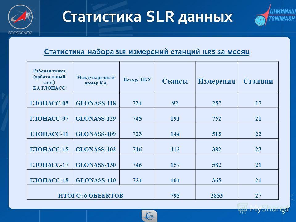 Статистика SLR данных 5 5 Рабочая точка (орбитальный слот) КА ГЛОНАСС Международный номер КА Номер НКУ СеансыИзмеренияСтанции ГЛОНАСС-05GLONASS-1187349225717 ГЛОНАСС-07GLONASS-12974519175221 ГЛОНАСС-11GLONASS-10972314451522 ГЛОНАСС-15GLONASS-10271611
