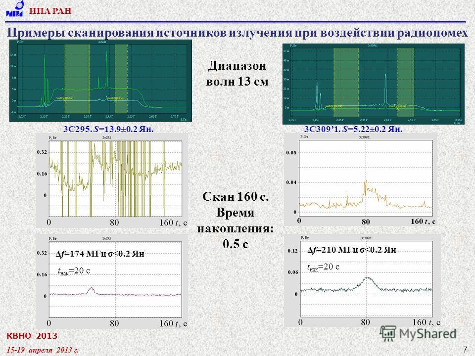 КВНО-2013 15-19 апреля 2013 г. ИПА РАН 7 Δf=174 МГц σ