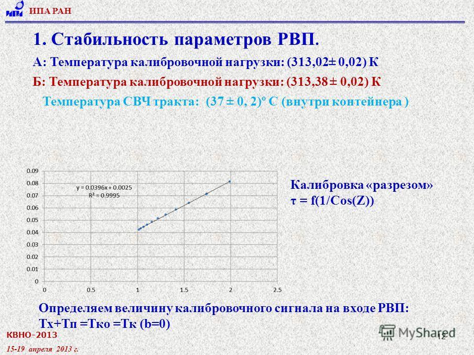 КВНО-2013 15-19 апреля 2013 г. ИПА РАН 12 1. Стабильность параметров РВП. А: Температура калибровочной нагрузки: (313,02± 0,02) К Б: Температура калибровочной нагрузки: (313,38 ± 0,02) К Температура СВЧ тракта: (37 ± 0, 2)º С (внутри контейнера ) Кал