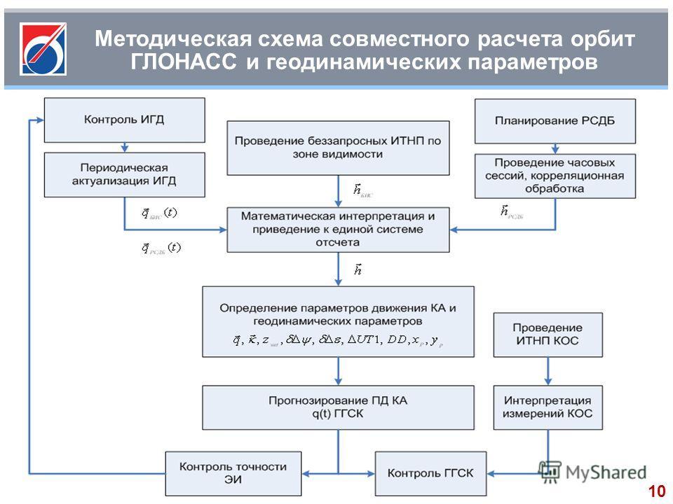 Методическая схема совместного расчета орбит ГЛОНАСС и геодинамических параметров 10
