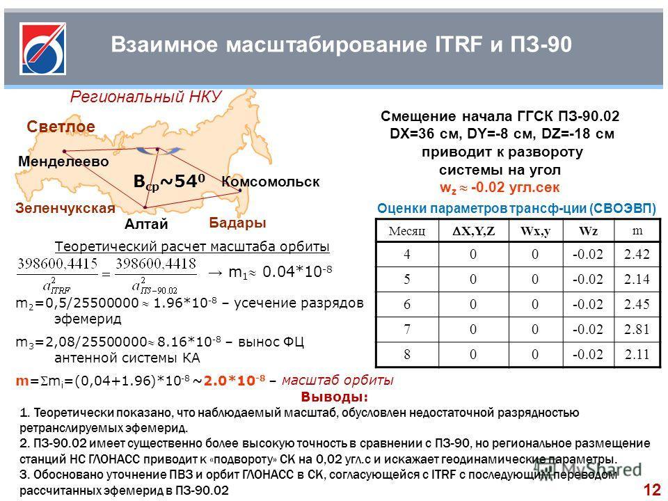 Взаимное масштабирование ITRF и ПЗ-90 Региональный НКУ Смещение начала ГГСК ПЗ-90.02 DX=36 см, DY=-8 см, DZ=-18 см приводит к развороту системы на угол w z -0.02 угл.сек Оценки параметров трансф-ции (СВОЭВП) Месяц X,Y,Z Wx,yWz m 400-0.022.42 500-0.02