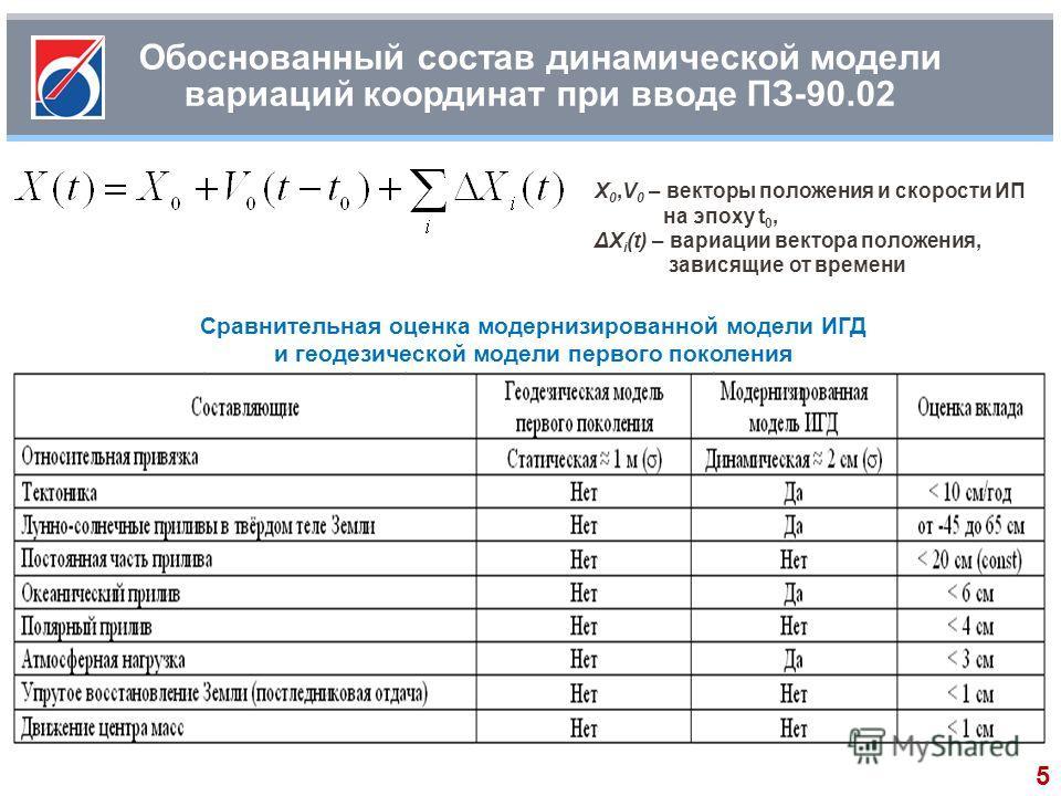 Обоснованный состав динамической модели вариаций координат при вводе ПЗ-90.02 X 0,V 0 – векторы положения и скорости ИП на эпоху t 0, ΔX i (t) – вариации вектора положения, зависящие от времени Сравнительная оценка модернизированной модели ИГД и геод