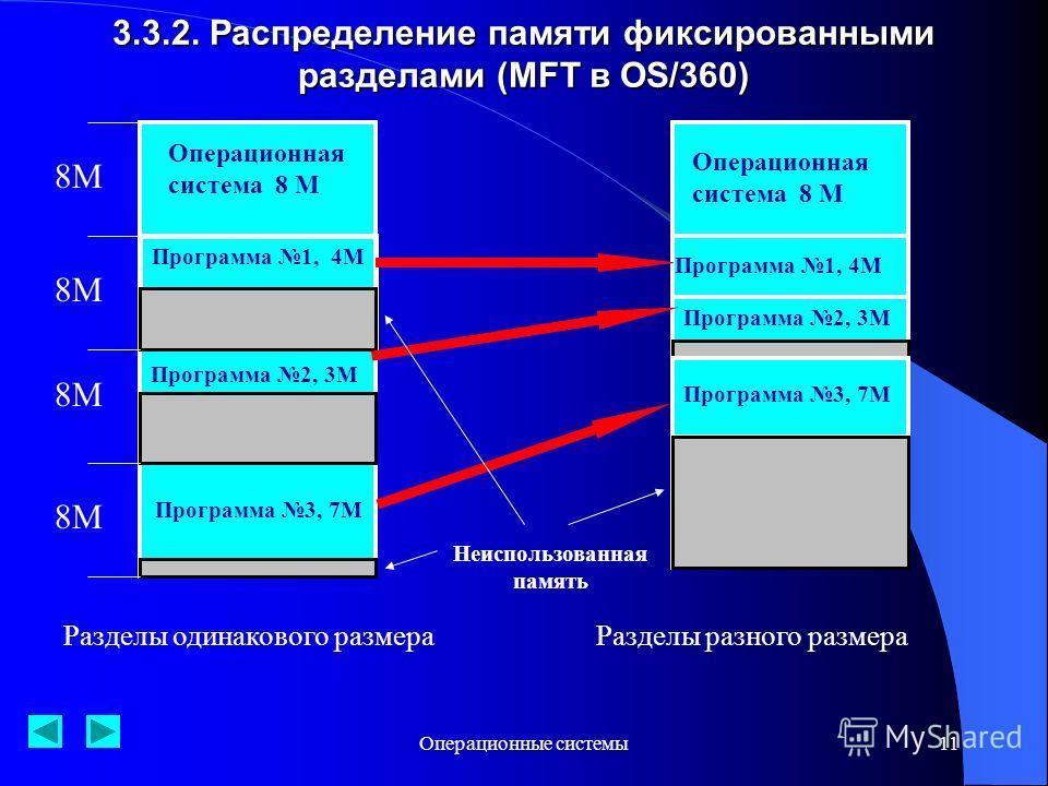 Операционные системы11 3.3.2. Распределение памяти фиксированными разделами (MFT в OS/360) Операционная система 8 М Программа 1, 4М Программа 2, 3М Программа 3, 7М 8М Разделы одинакового размера Операционная система 8 М Программа 1, 4М Программа 2, 3