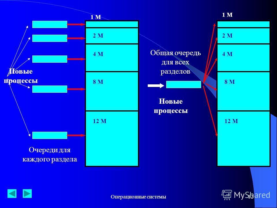 Операционные системы12 1 М 2 М 4 М 8 М 12 М Новые процессы 1 М 2 М 4 М 8 М 12 М Новые процессы Очереди для каждого раздела Общая очередь для всех разделов