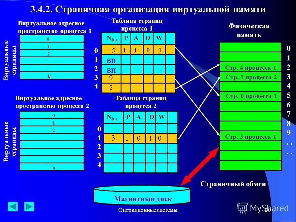 Операционные системы20 3.4.2. Страничная организация виртуальной памяти Виртуальное адресное пространство процесса 1 Виртуальное адресное пространство процесса 2 Виртуальные страницы 0 1 2.. k n 0 1 2 Таблица страниц процесса 1 N ф.с. PADW PA Таблица