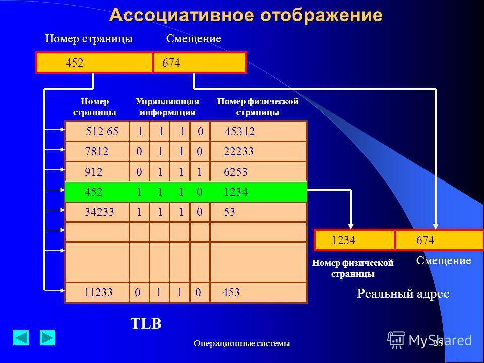 Операционные системы25 Ассоциативное отображение 512 65 1 1 1 0 45312 7812 0 1 1 0 22233 912 0 1 1 1 6253 452 1 1 1 0 1234 34233 1 1 1 0 53 11233 0 1 1 0 453 452674 Номер страницыСмещение Номер страницы Управляющая информация Номер физической страниц