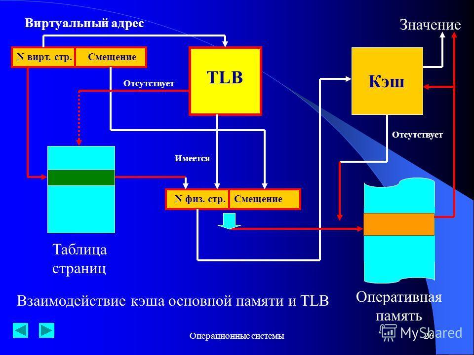Операционные системы26 Смещение TLB Оперативная память Таблица страниц N физ. стр. Кэш N вирт. стр.Смещение Виртуальный адрес Отсутствует Имеется Значение Отсутствует Взаимодействие кэша основной памяти и TLB