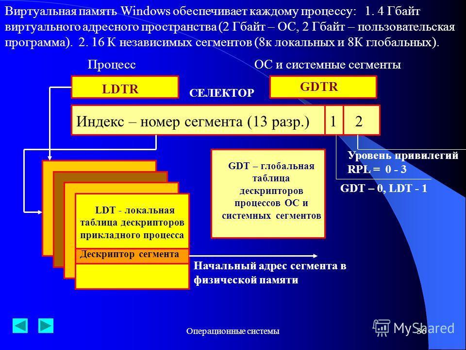 Операционные системы36 Виртуальная память Windows обеспечивает каждому процессу: 1. 4 Гбайт виртуального адресного пространства (2 Гбайт – ОС, 2 Гбайт – пользовательская программа). 2. 16 К независимых сегментов (8к локальных и 8К глобальных). Процес