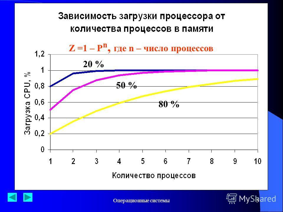 Операционные системы5 20% 50% 80% Z =1 – P n, где n – число процессов 20 % 50 % 80 %