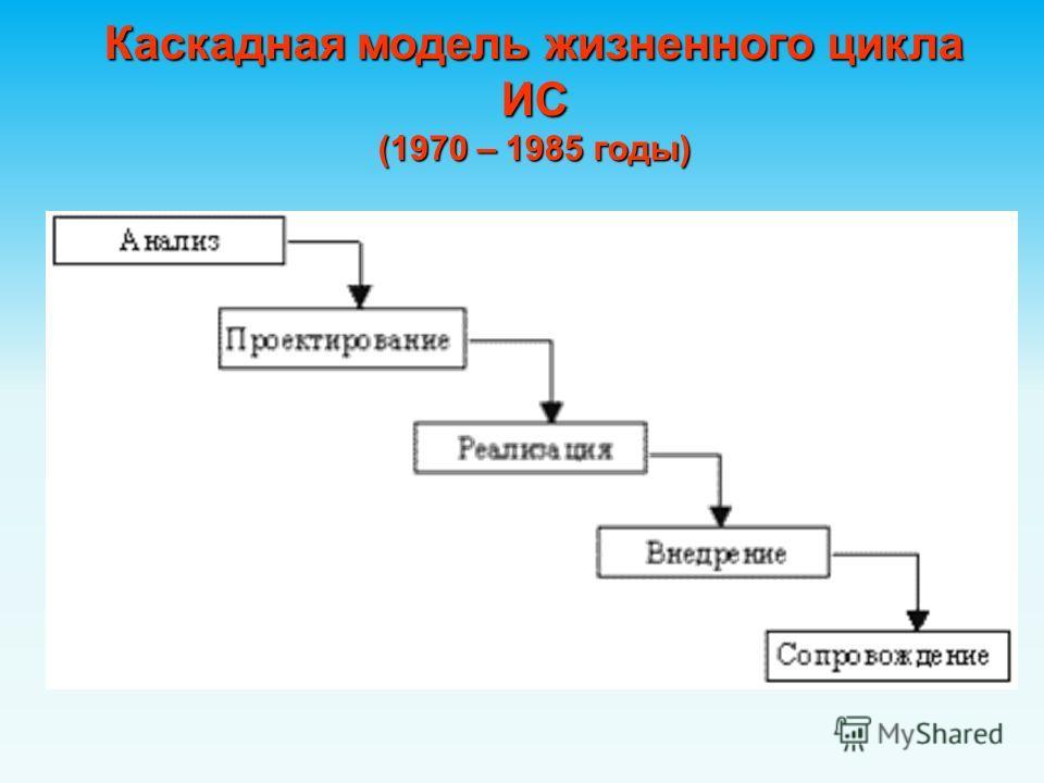 Каскадная модель жизненного цикла ИС (1970 – 1985 годы)