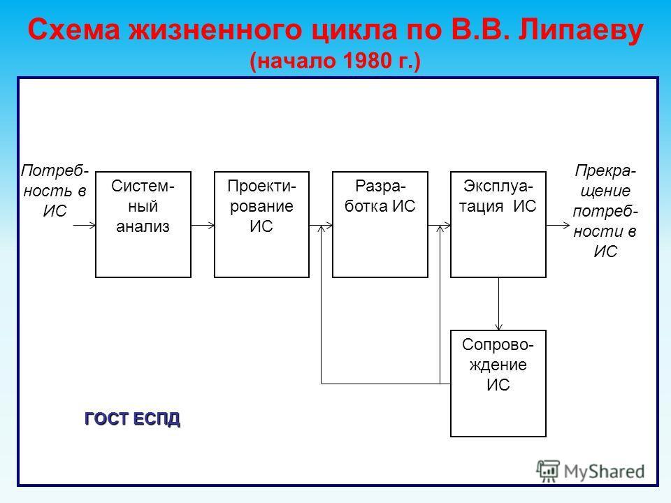 Схема жизненного цикла по В.В. Липаеву (начало 1980 г.) Прекра- щение потреб- ности в ИС Потреб- ность в ИС Систем- ный анализ Проекти- рование ИС Разра- ботка ИС Сопрово- ждение ИС Эксплуа- тация ИС ГОСТ ЕСПД