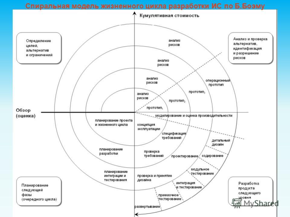 Спиральная модель жизненного цикла разработки ИС по Б.Боэму