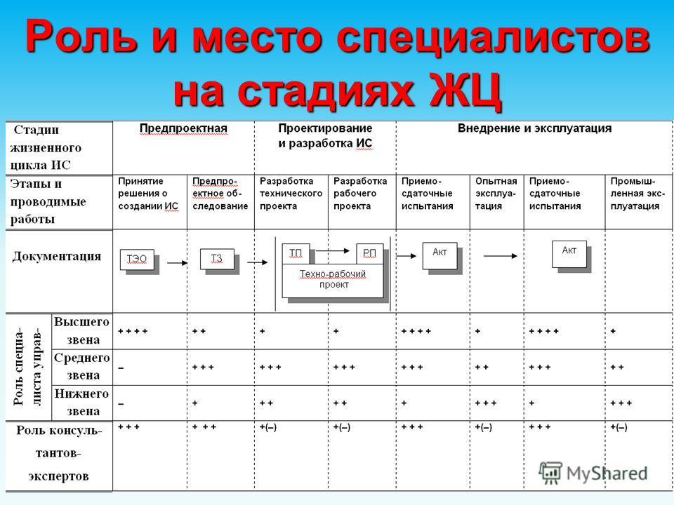 Роль и место специалистов на стадиях ЖЦ