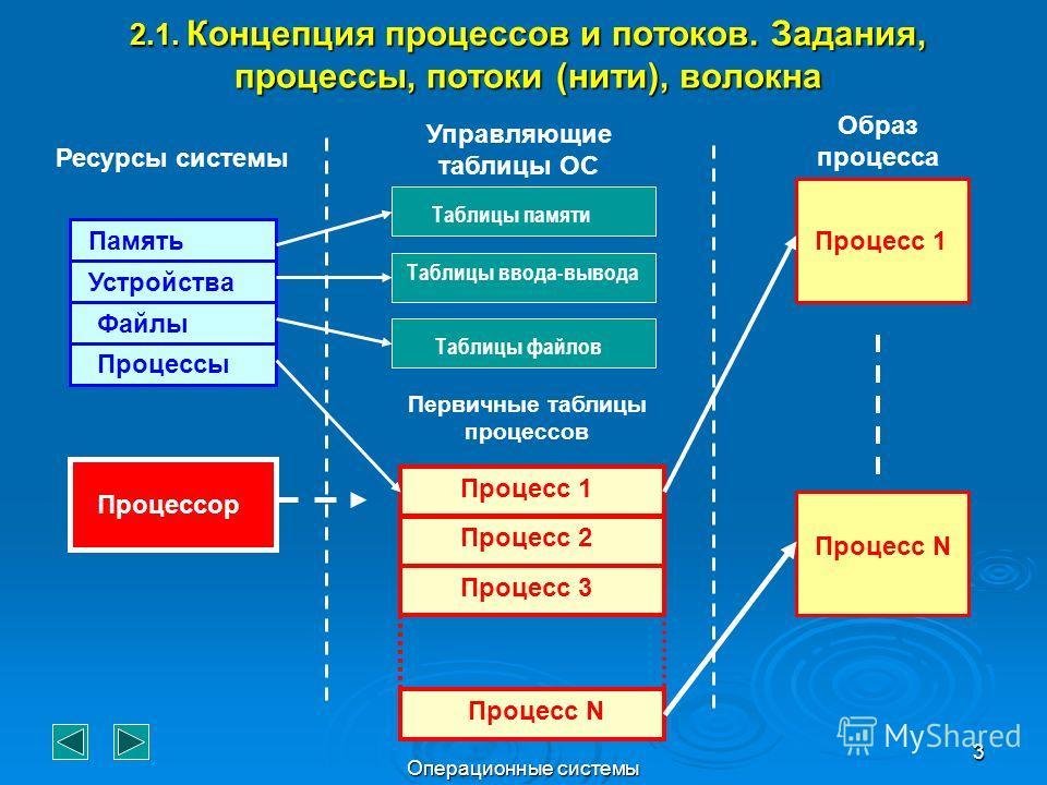 Операционные системы 3 2.1. Концепция процессов и потоков. Задания, процессы, потоки (нити), волокна Ресурсы системы Управляющие таблицы ОС Образ процесса Процесс 1 Процесс N Память Устройства Файлы Процессы Процесс 1 Процесс 3 Процесс 2 Процесс N Пр