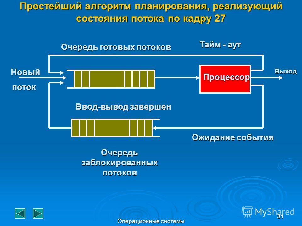 Операционные системы 31 Простейший алгоритм планирования, реализующий состояния потока по кадру 27 Тайм - аут Процессор Ожидание события Очередь заблокированных потоков Ввод-вывод завершен Новый поток Очередь готовых потоков Выход
