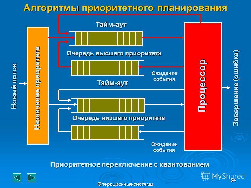 Операционные системы 34 Алгоритмы приоритетного планирования Процессор Назначение приоритета Тайм-аут Очередь высшего приоритета Очередь низшего приоритета Ожидание события Тайм-аут Завершение (ошибка) Новый поток Приоритетное переключение с квантова