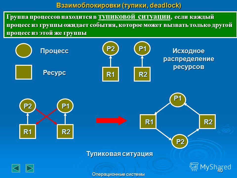 Операционные системы 40 Взаимоблокировки (тупики, deadlock) Группа процессов находится в, если каждый процесс из группы ожидает события, которое может вызвать только другой процесс из этой же группы Группа процессов находится в тупиковой ситуации, ес