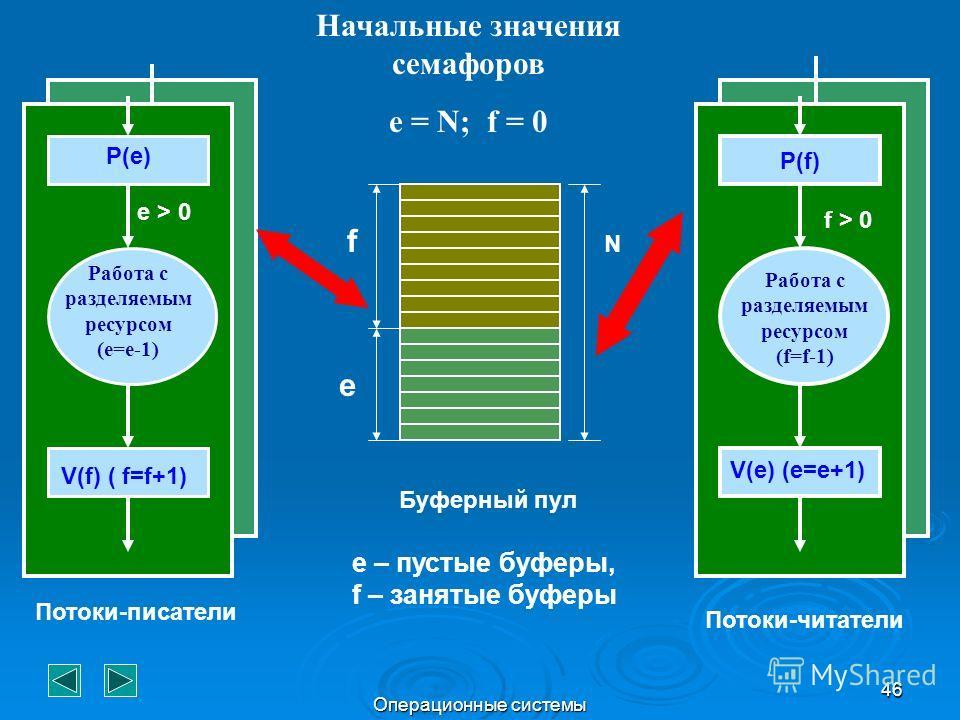 Операционные системы 46 f e N Начальные значения семафоров e = N; f = 0 P(e) Работа с разделяемым ресурсом (e=e-1) V(f) ( f=f+1) Потоки-писатели Потоки-читатели Буферный пул e > 0 P(f) f > 0 Работа с разделяемым ресурсом (f=f-1) V(e) (e=e+1) e – пуст