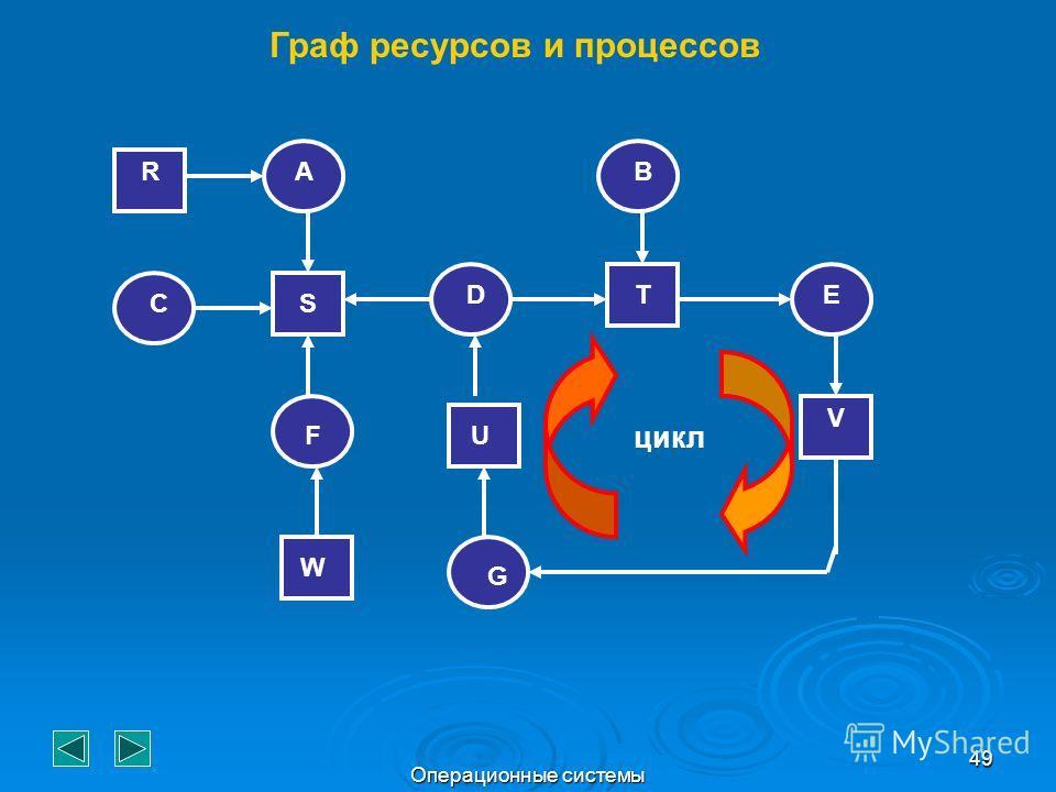 Операционные системы 49 цикл RA CS F D B TE U W G V Граф ресурсов и процессов