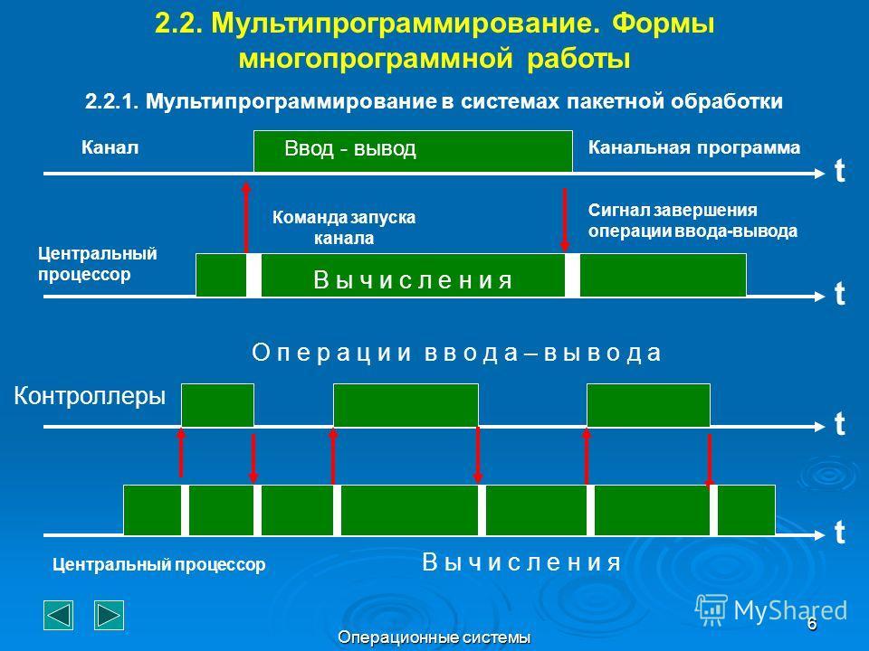 Операционные системы 6 t Канальная программа Ввод - вывод t В ы ч и с л е н и я Канал Центральный процессор Команда запуска канала Сигнал завершения операции ввода-вывода t t 2.2. Мультипрограммирование. Формы многопрограммной работы 2.2.1. Мультипро