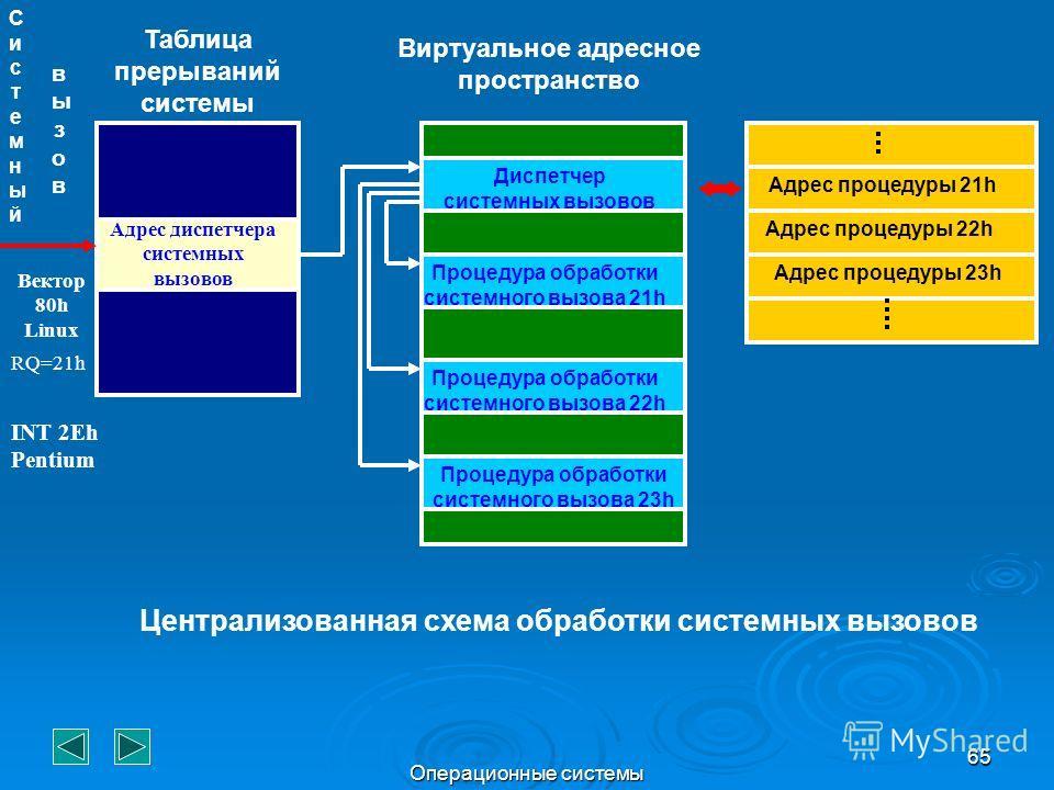 Операционные системы 65 Таблица прерываний системы Адрес диспетчера системных вызовов Диспетчер системных вызовов Процедура обработки системного вызова 21h Процедура обработки системного вызова 22h Процедура обработки системного вызова 23h Виртуально