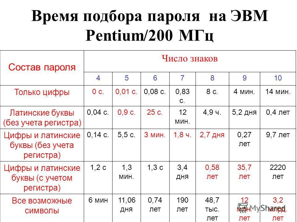 Время подбора пароля на ЭВМ Pentium/200 МГц Состав пароля Число знаков 45678910 Только цифры 0 с.0,01 с.0,08 с.0,83 с. 8 с.4 мин.14 мин. Латинские буквы (без учета регистра) 0,04 с.0,9 с.25 с.12 мин. 4,9 ч.5,2 дня0,4 лет Цифры и латинские буквы (без