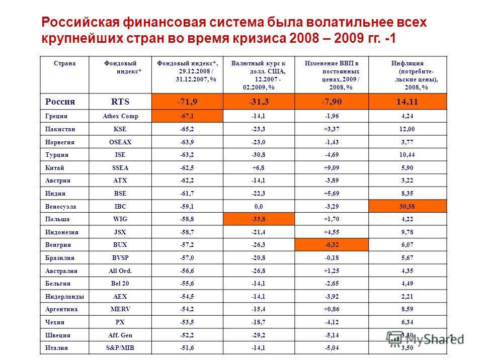 1 Российская финансовая система была волатильнее всех крупнейших стран во время кризиса 2008 – 2009 гг. -1 СтранаФондовый индекс* Фондовый индекс*, 29.12.2008 / 31.12.2007, % Валютный курс к долл. США, 12.2007 - 02.2009, % Изменение ВВП в постоянных